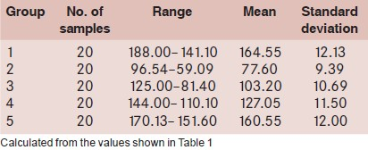 Table 2: Range, mean, and standard deviation of Group 5 (in kg)