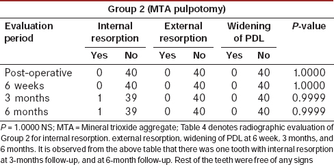 Table 4: Radiographic evaluation of Group 2 at different time intervals