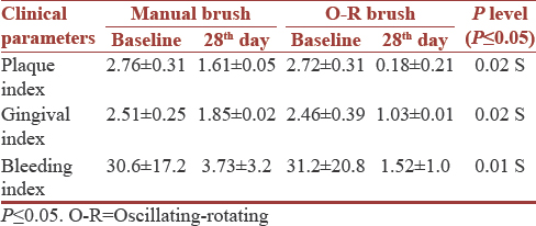 Efficacy of oscillating – Rotating toothbrush (Oral –B) on