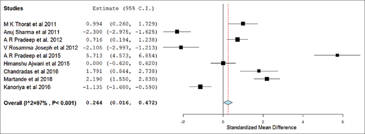 Figure 4: forest plot showing the effect of GML in different studies