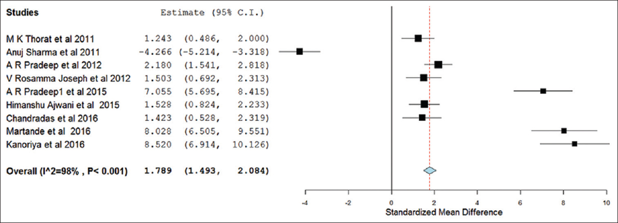 Figure 5: forest plot showing the effect of bone defect reduction in different studies