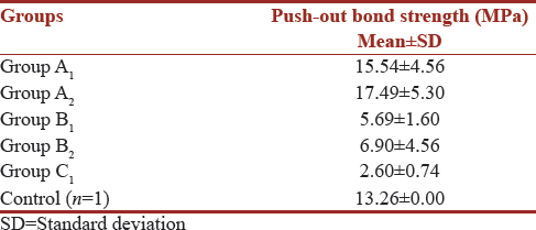 Table 1: Comparison of mean and standard deviation values of push-out bond strength (MPa) in various groups under study