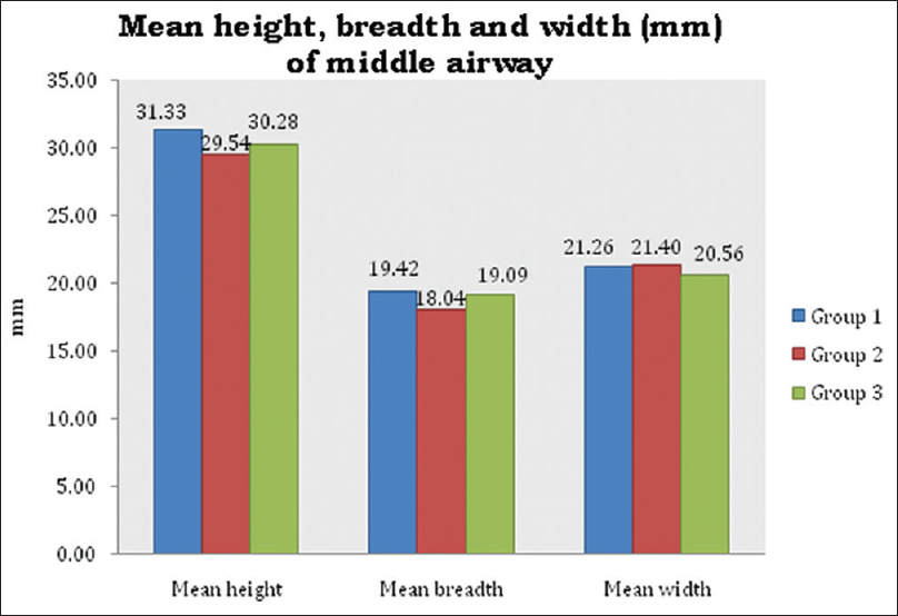 Figure 6: comparison of height, breadth, and width of the middle pharyngeal airway in Group 1, Group 2, and Group 3