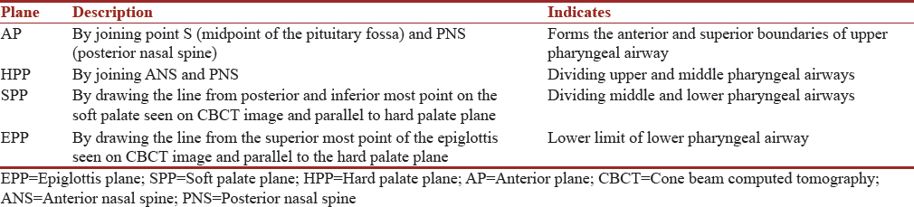 Table 1: Formation of four planes such as anterior plane, hard palate plane, soft palate plane, and epiglottis plane for demarcating the extent to measurement pharyngeal volume